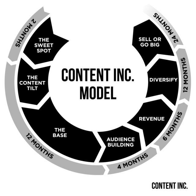 Content Inc. Model